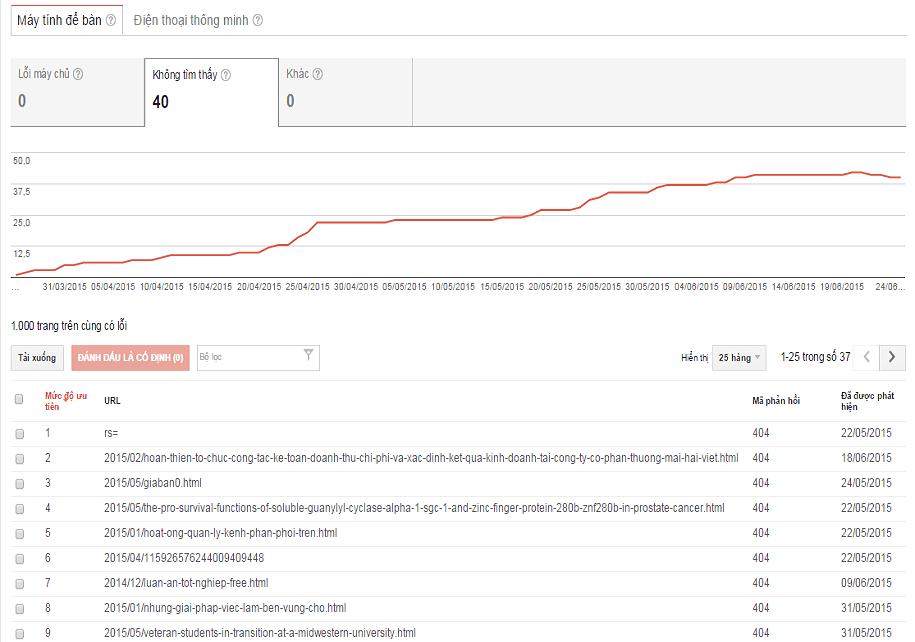 Lỗi thu thập dữ liệu google webmaster tools
