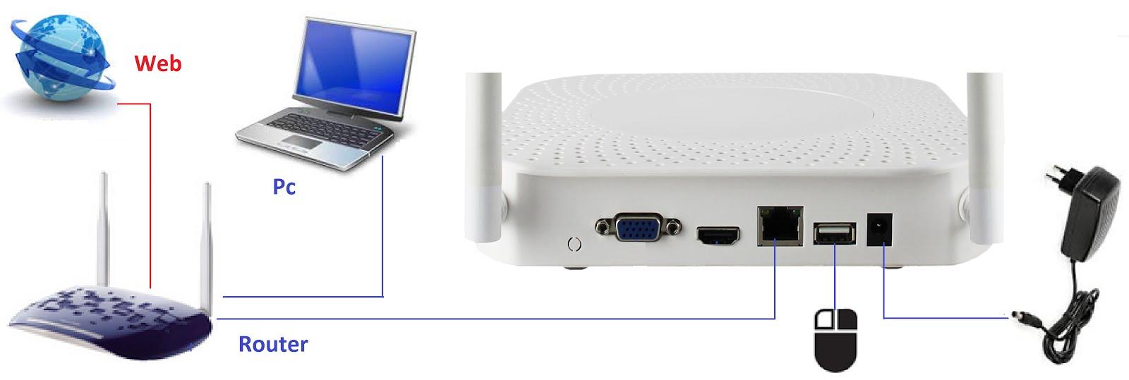 Schema Collegamento Nvr : Isnatch infohelp isnatch kit per videosorveglianza wifi nvr