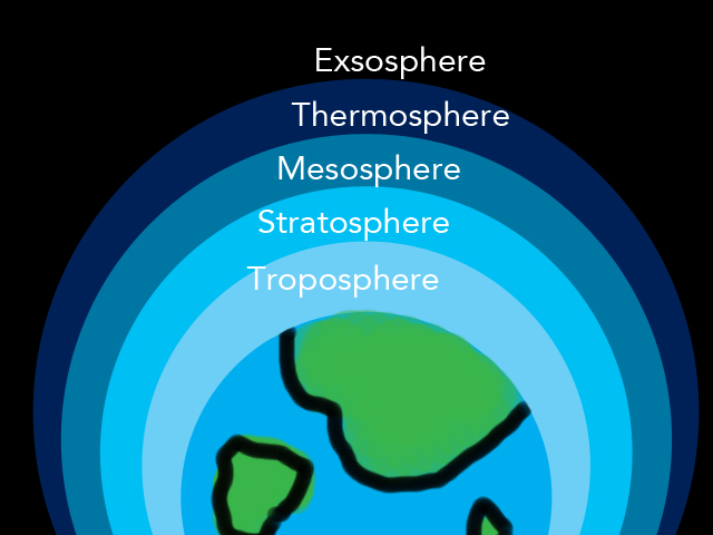 The Atmosphere Layers