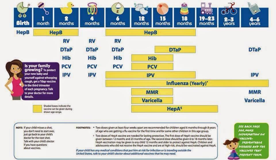 Healthy moms: CDC Vaccine Schedule