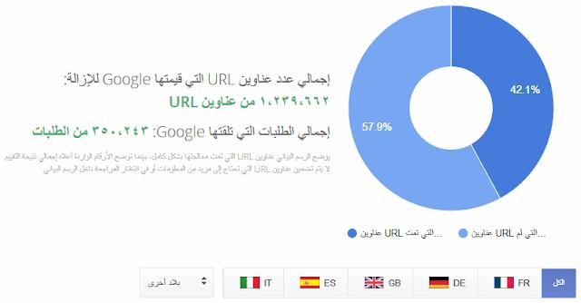 جوجل تتلقى إزالة 348 ألف محتوى