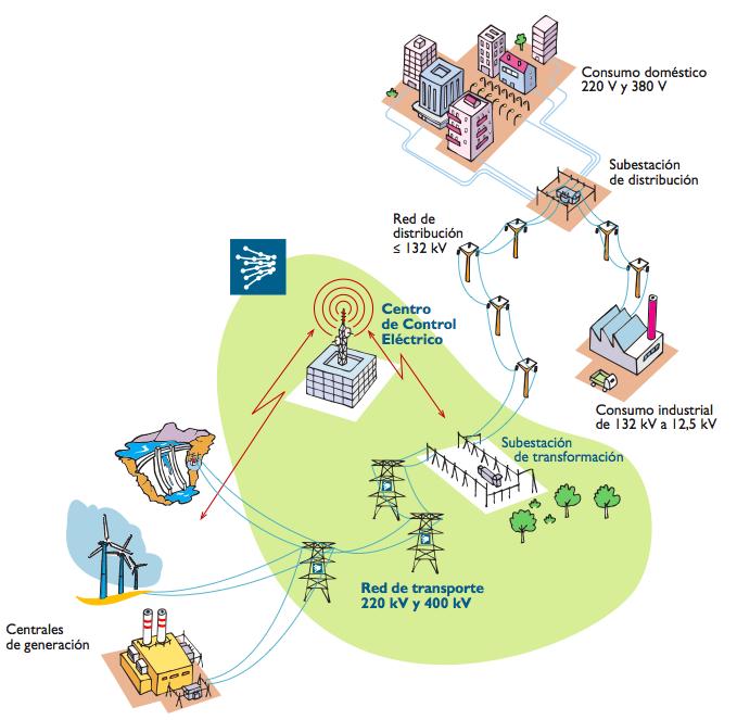 Circuito Que Recorre La Electricidad Desde Su Generación Hasta Su Consumo : EnergÍas renovables eficiencia y ciencia seguridad de la