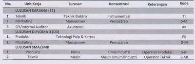 Lowongan Kerja 2013 BUMN Terbaru PT Kertas Padalarang (Persero) Untuk Lulusan SMA/SMK Sederajat, D3 dan S1 Fresh Graduate November 2012