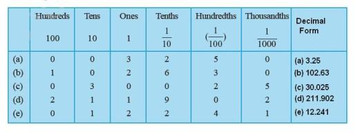 CBSE Class 6th ( VI) Mathematics Chapter 8. Decimals: Exercise 8.2