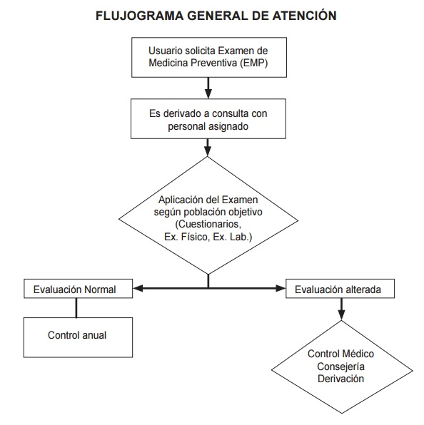 Enfermerante: Formulario EMPA y EFAM