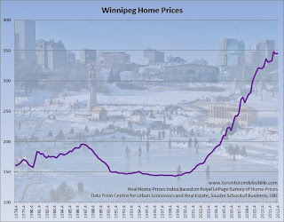winnipeg home prices adjusted for inflation chart