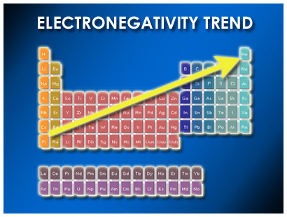 Periodic table electronegativity noble gases highest highest electronegativity urtaz Gallery