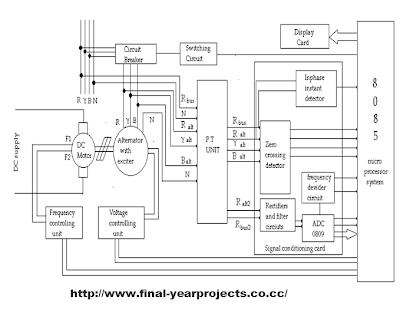 Microprocessor based Automatic Alternator Synchronization