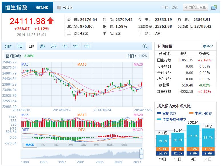 中国株コバンザメ投資 香港ハンセン指数20141126