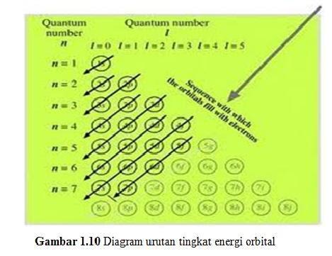 Kimia asik pertemuan iii dan f masing masing maksimal ditempati oleh 2 6 10 dan 14 elektron maka orbital orbital menurut kenaikan tingkat energi ditulis sebagai berikut ccuart Gallery