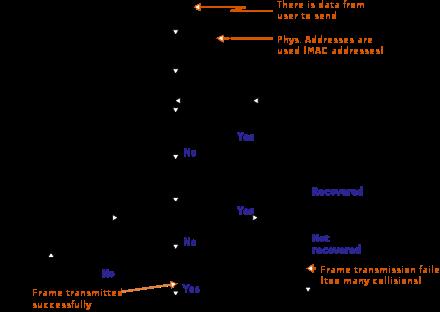 My Notes: Metode Akses Dalam Jaringan