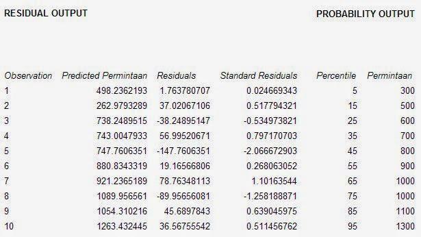 Residual Regresi Excel