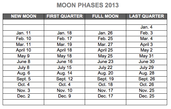 The Moon phases dates above are given for the US' Eastern time zone.