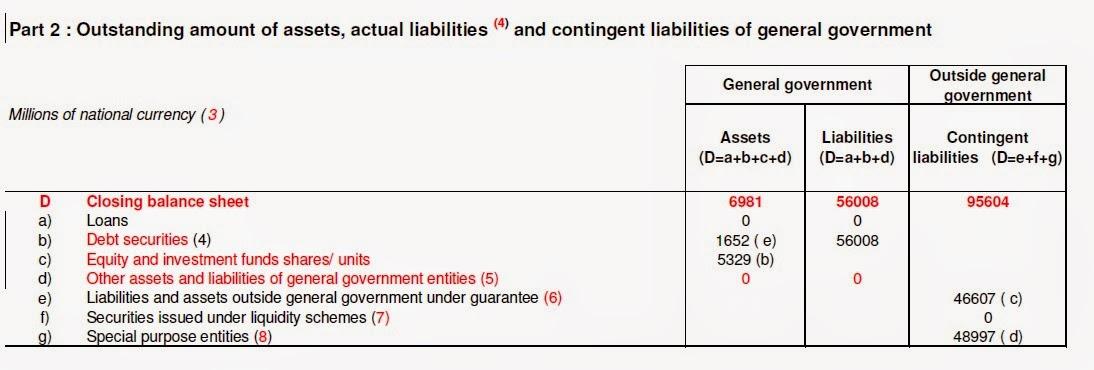 Desglose del impacto del rescate a la banca en la deuda pública de España