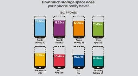 Riset, Galaxy S4 ternyata paling rakus memory