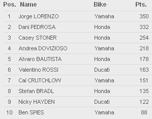 Klasemen Akhir motoGP 2012 Lengkap
