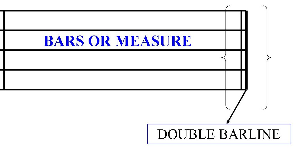 what does a double bar line mean