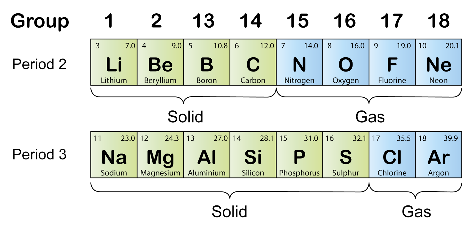 Physical change across a period spm chemistry form 4form 5 the diagram above shows that the state of matter of the elements in period 2 and period 3 change from solid to gas across the period at room temperature gamestrikefo Image collections