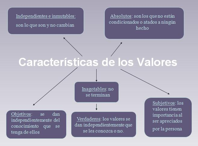 Valores del ser definicion de los tipos de valores for Origen y definicion de oficina