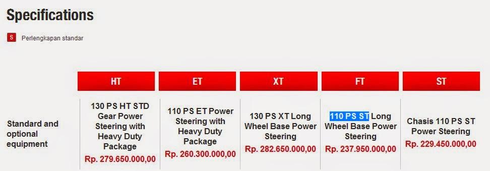 Spesifikasi dan Harga Truck Toyota DYNA