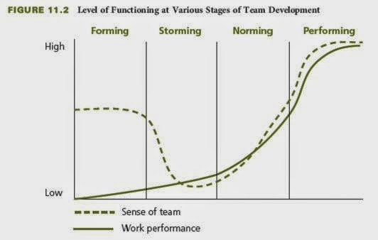develop teams individuals Even though collaborative work among individuals is very  teams have a need for high levels of teamwork  will eventually develop an increased.