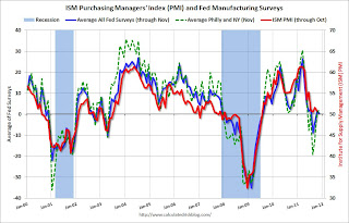 Dallas Fed Manufacturing Survey shows contraction in November