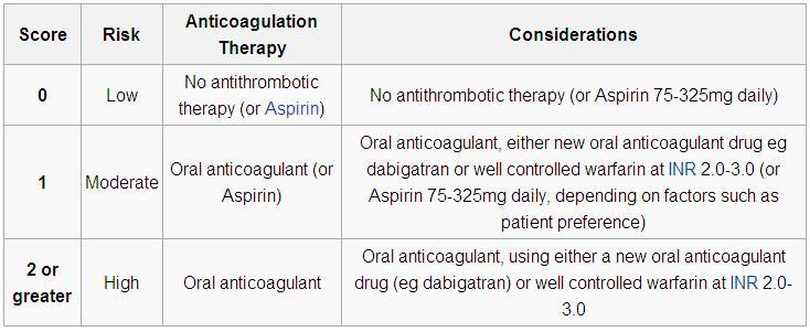 phimaimedicine  1 115  cha2ds2