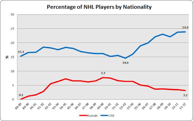nhl underachievers