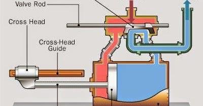 iec motor 9 post wiring diagram electrical engineering world how steam engines work  electrical engineering world how steam engines work