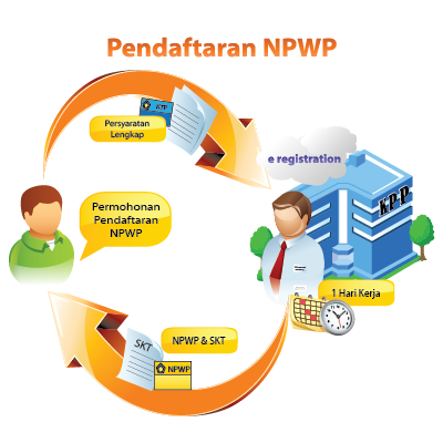 Cara Membuat NPWP Online Mudah Terbaru