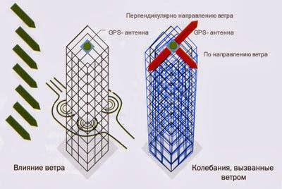 Частота собственных колебаний несущих систем высотных сооружений