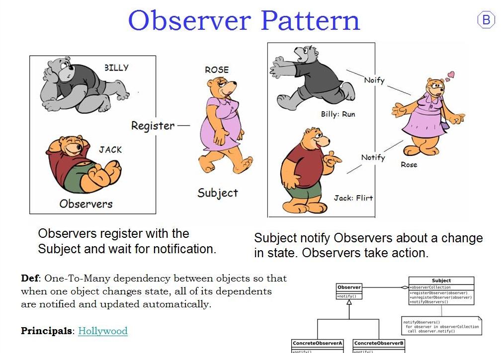 Observer Pattern Java Wikipedia