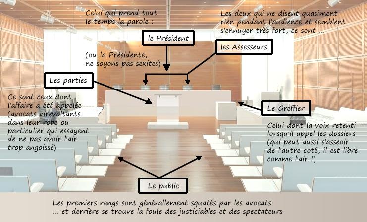 Comment s'organise le tribunal de commerce