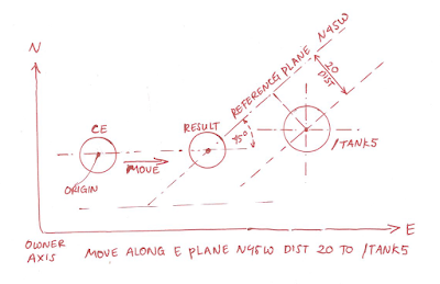 Commands Line PDMS MOVE Bagian 6 MOVE PLANE THROUGH FROM TO DISTANCE