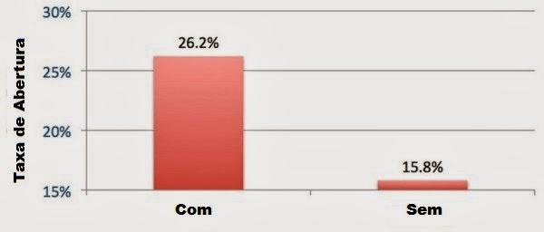 taxas de abertura para diferentes assuntos de email