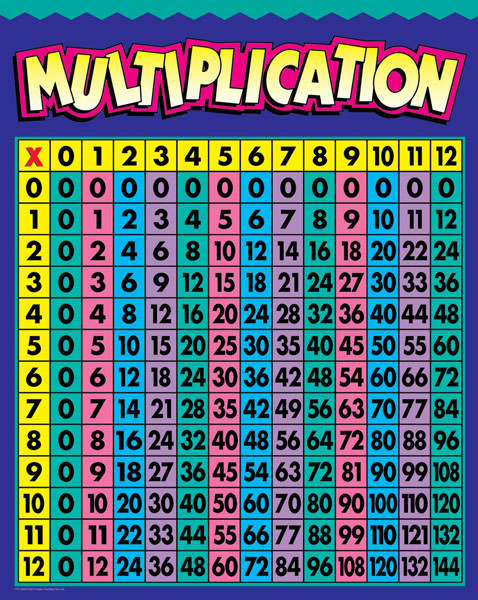 Multiplication worksheets 9s 8s 7s 6s multiplication - Multiplication table of 6 7 8 9 ...