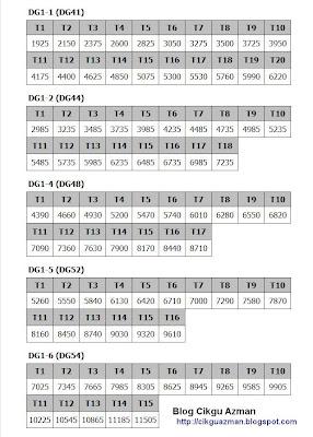 sifir tangga gaji sbpa dg41 dg44 dg48 dg52 dan dg54 jadual gaji dg 41