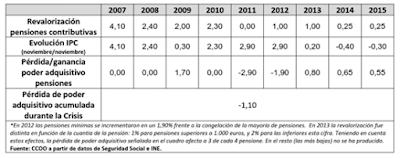 Cuadro Evolución de la Revalorización de Pensiones