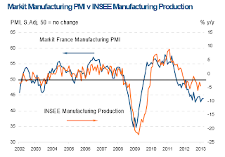 Mish's Global Economic Trend Analysis: Sharp Deterioration in French Manufacturing; Hollande Orders Employers to Pay 75% Tax; Top Executives Join France Exodus