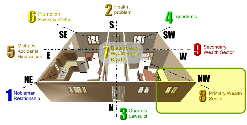 Know your life story where is your property wealth - Wealth direction feng shui ...