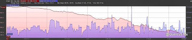 Perfil de elevación de la ruta  en Chalk Mountain (solo el regreso)