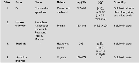 The various physical parameters of different forms of norpseudoephedrine