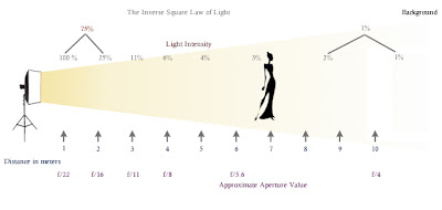 Inverse Square Law and Photography
