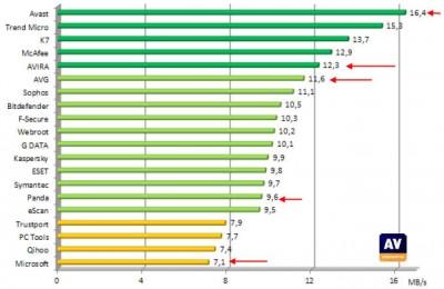 kecepatan scan antivirus (semakin besar semakin bagus)