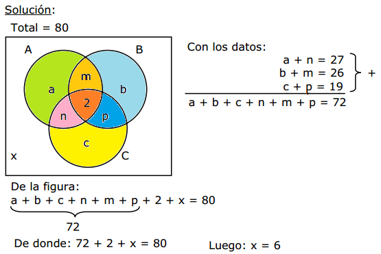 Ejercicios Resueltos Diagrama De Venn Euler: Diagramas de Venn con 3 Conjuntos - Problemas Resueltos « Blog del ,Chart