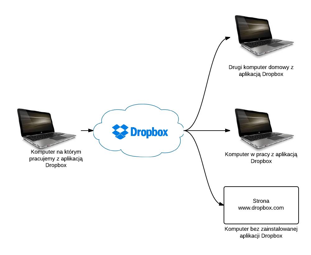 Schemat działania usługi Dropbox