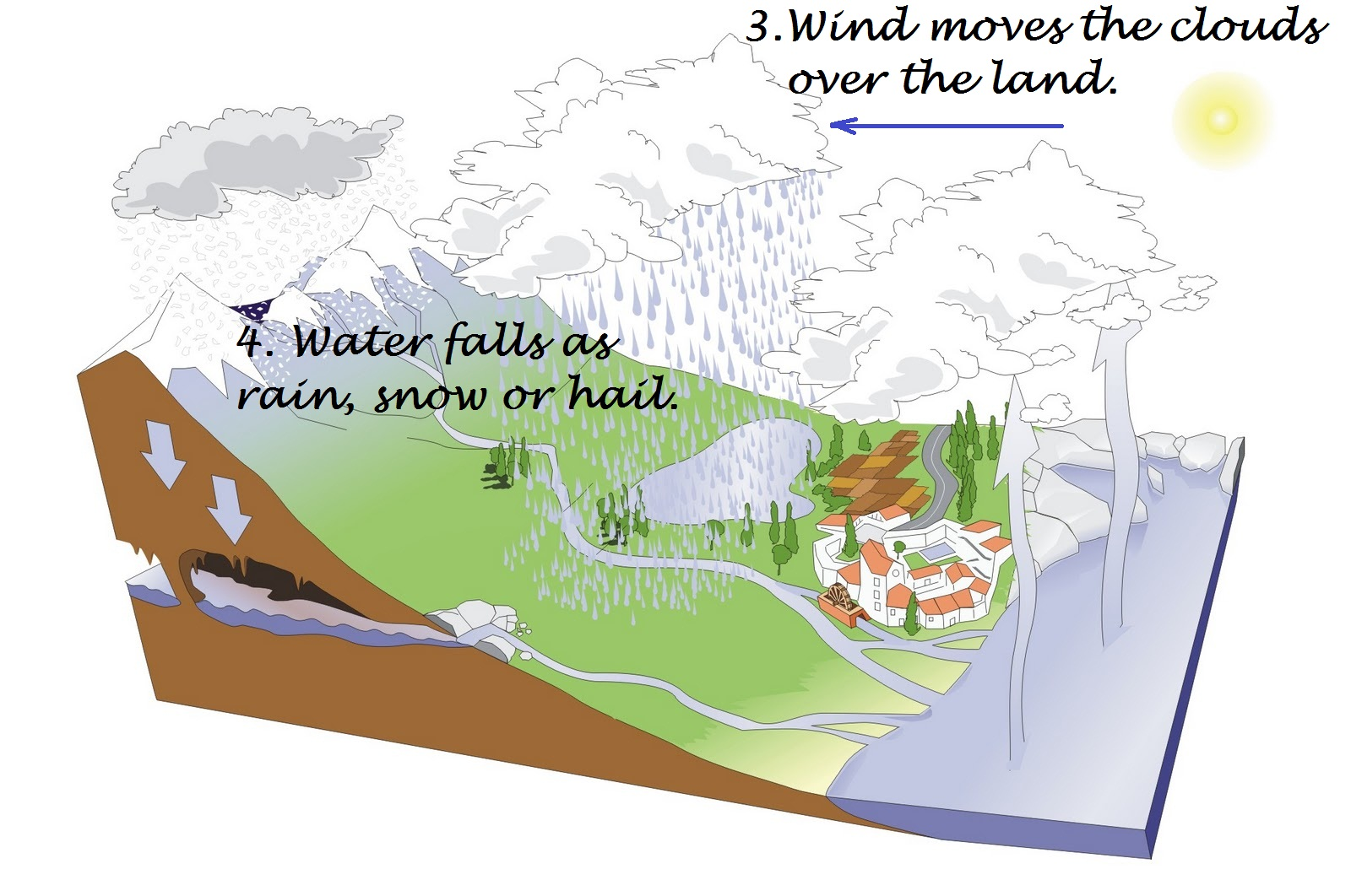water cycle diagram kidzone image collections how to