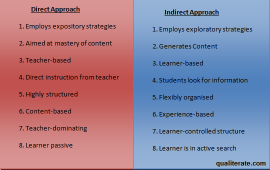 Teaching Approaches Direct And Indirect