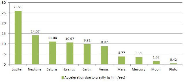 Acceleration due to gravity (g) of solar system objects and planets compared visually in a graph