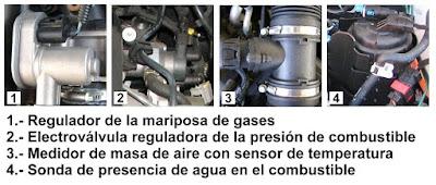 Componentes del sistema de inyección de las motorizaciones Opel CDTi